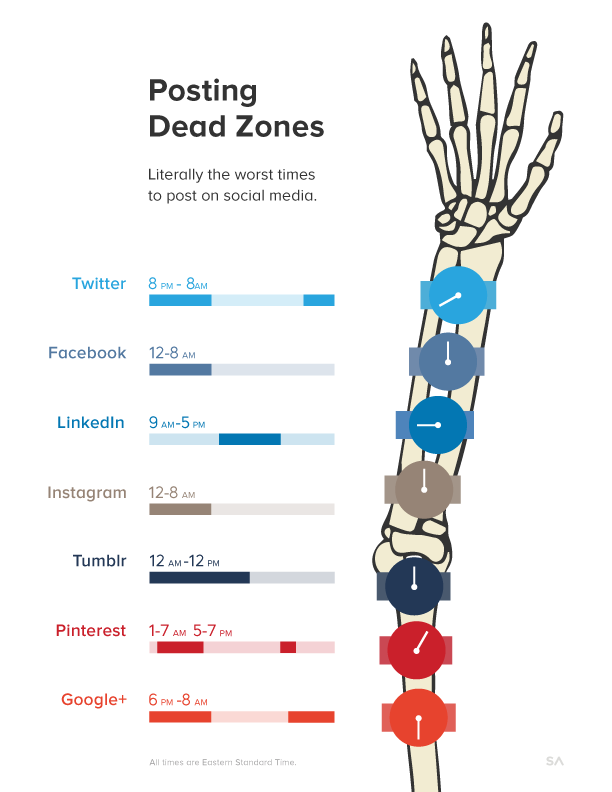 Las peores horas para publicar en redes Sociales